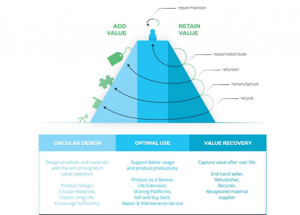 How is a circular business model created? - Kenniskaarten