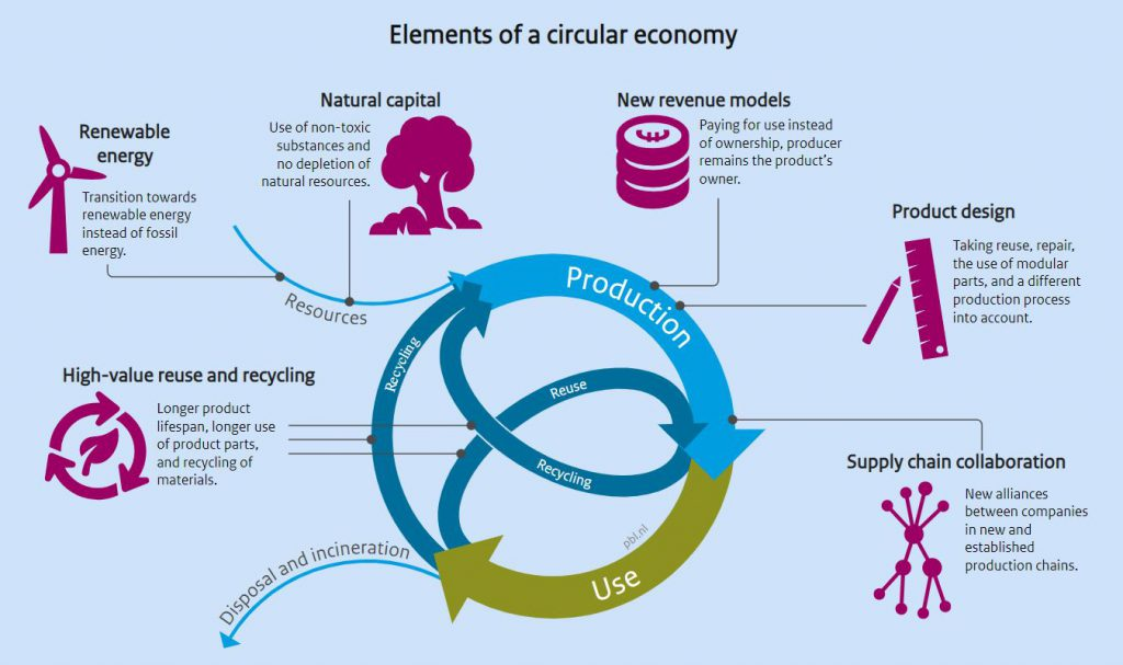 Circular economy: a definition and most important aspects