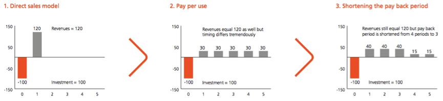 ING - Cash Flow in Pay-Per-Use