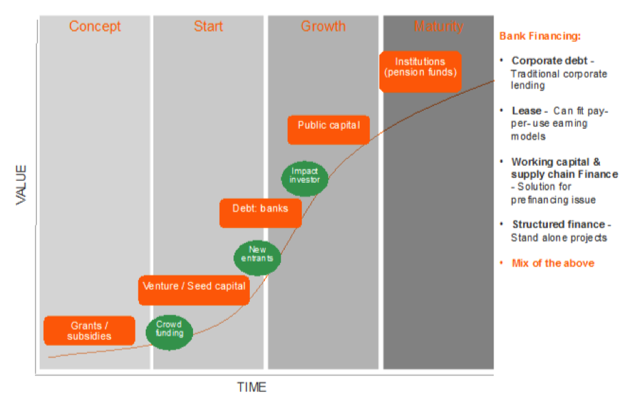 ING - Types of Finance Maturity